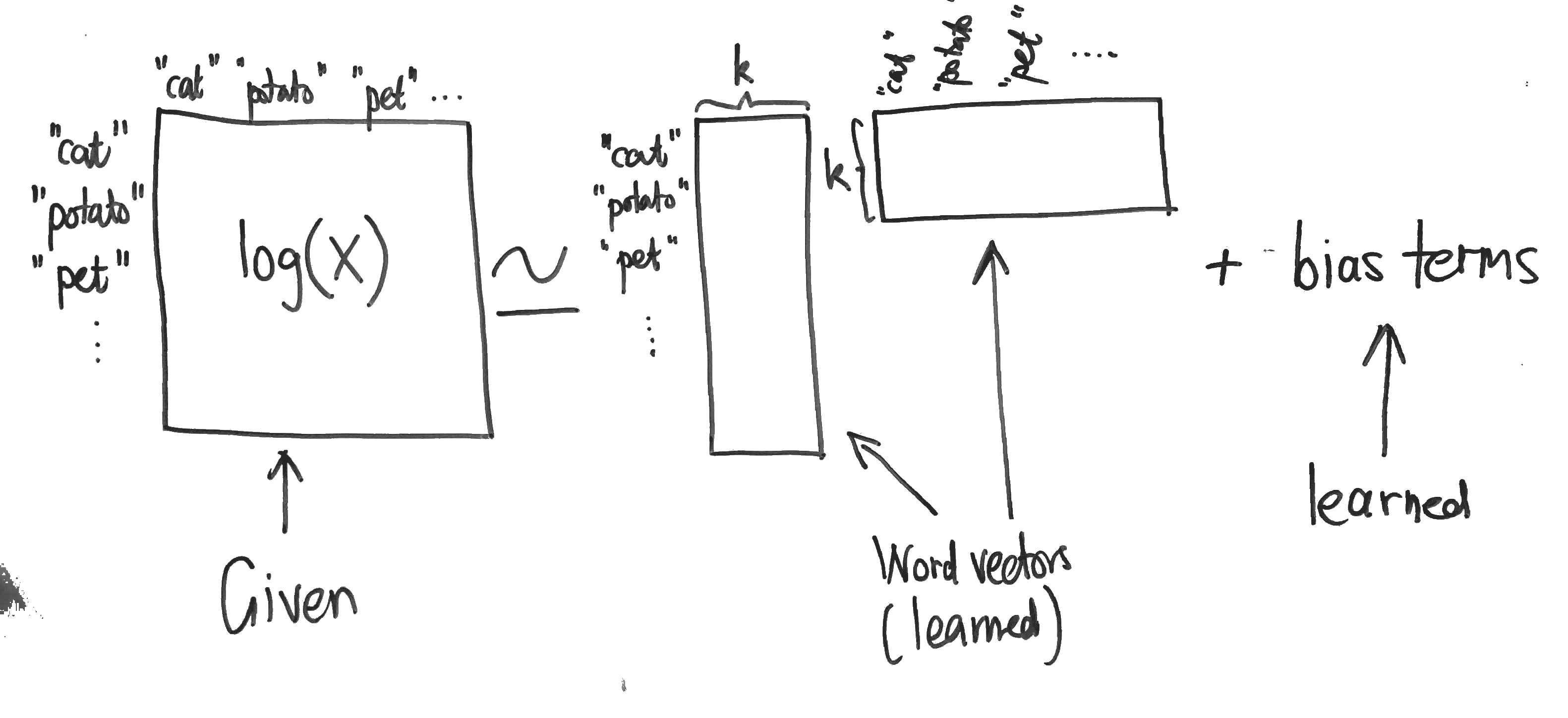 Glove global vectors for word representations building babylon glove matrix factorisation ccuart Gallery